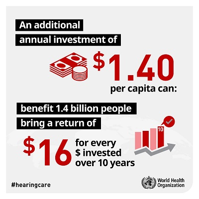 Return on investment for hearing care